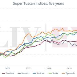 Как работают винные биржи?